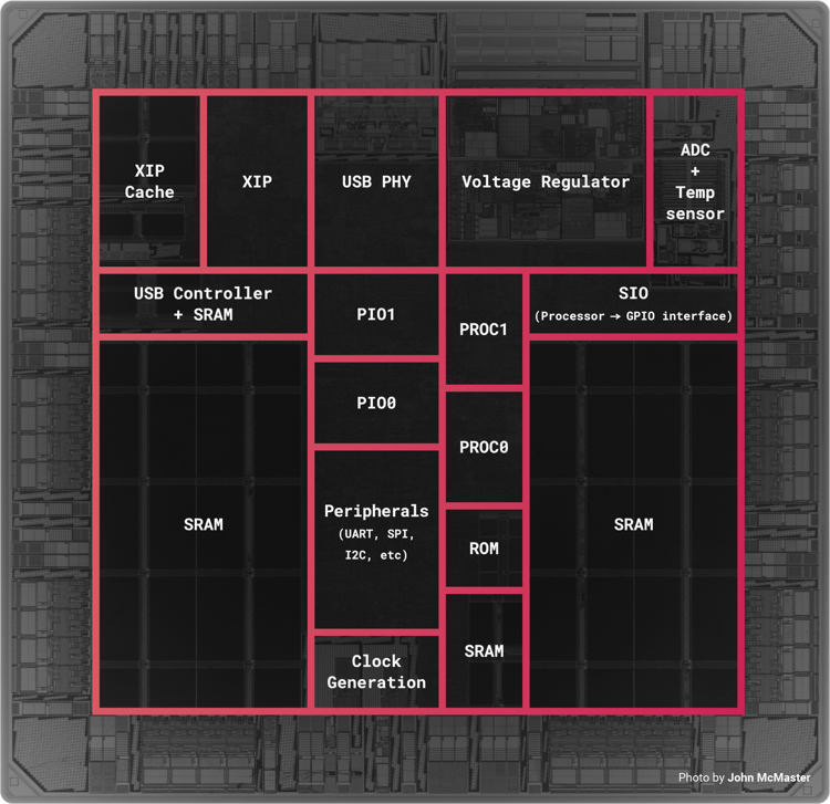 Floorplan of RP2040 with photo by John McMaster